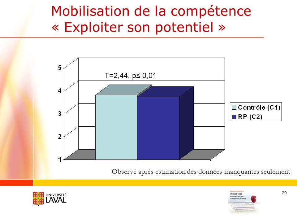 29 Mobilisation de la compétence « Exploiter son potentiel » T=2,44, p 0,01 Observé après estimation des données manquantes seulement