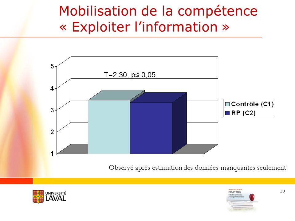 30 Mobilisation de la compétence « Exploiter linformation » T=2,30, p 0,05 Observé après estimation des données manquantes seulement