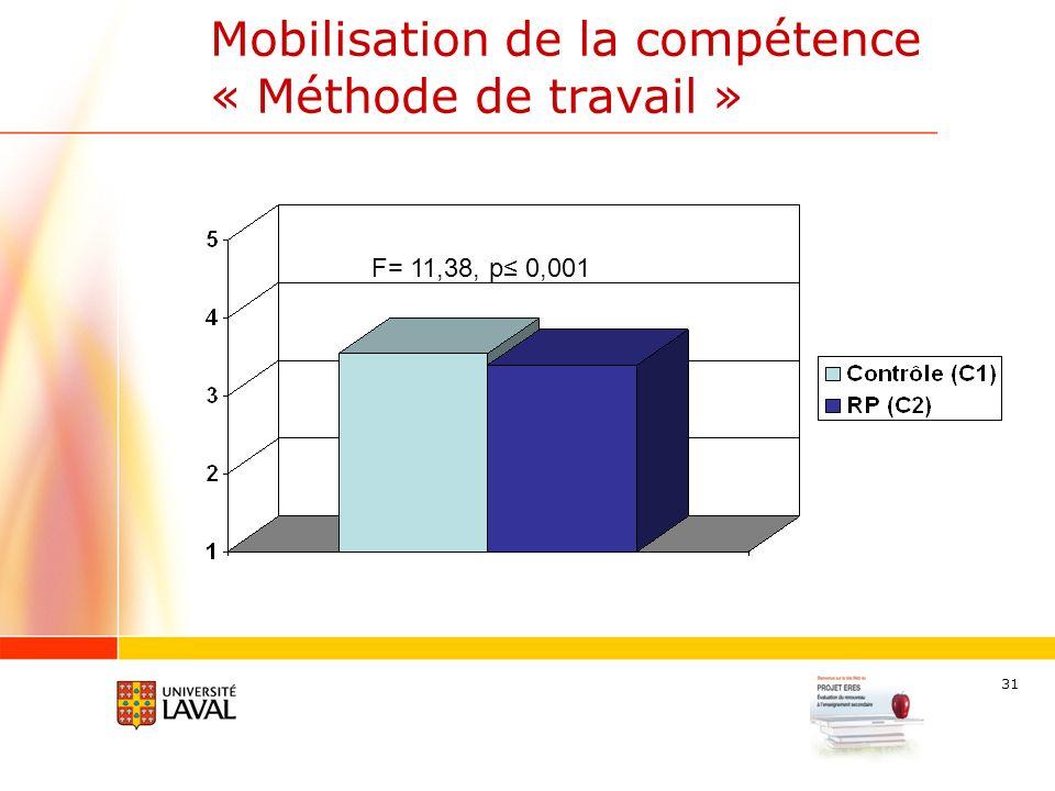 31 Mobilisation de la compétence « Méthode de travail » F= 11,38, p 0,001