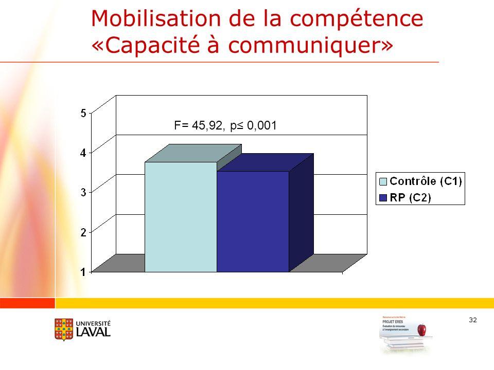 32 Mobilisation de la compétence «Capacité à communiquer» F= 45,92, p 0,001