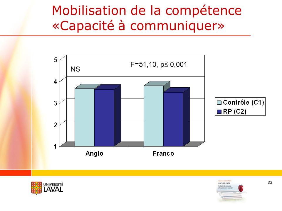 33 Mobilisation de la compétence «Capacité à communiquer» NS F=51,10, p 0,001