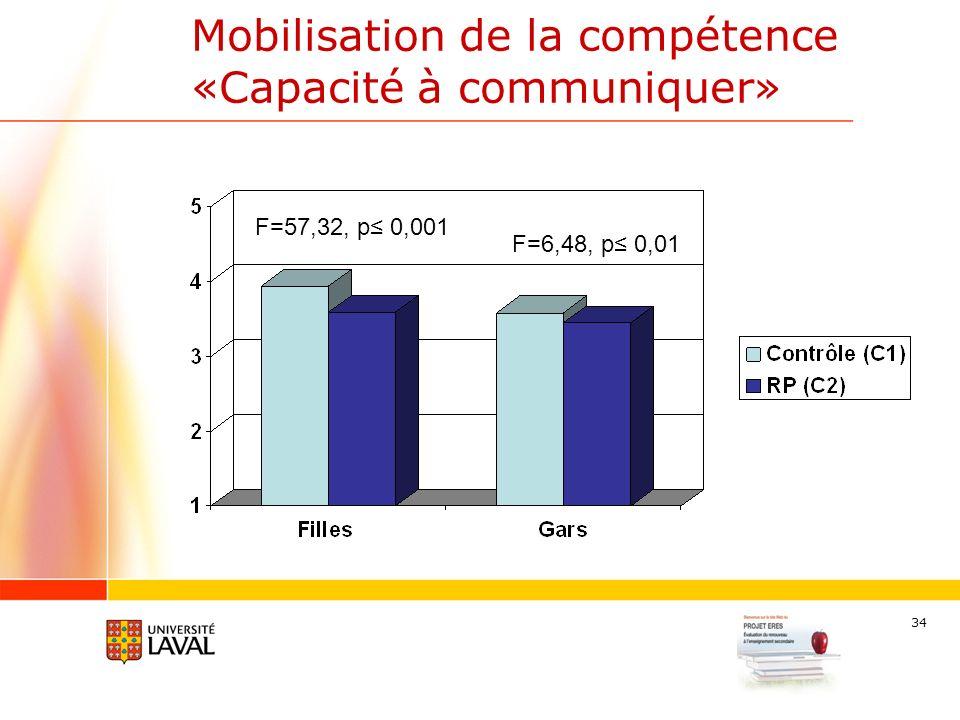 34 Mobilisation de la compétence «Capacité à communiquer» F=6,48, p 0,01 F=57,32, p 0,001