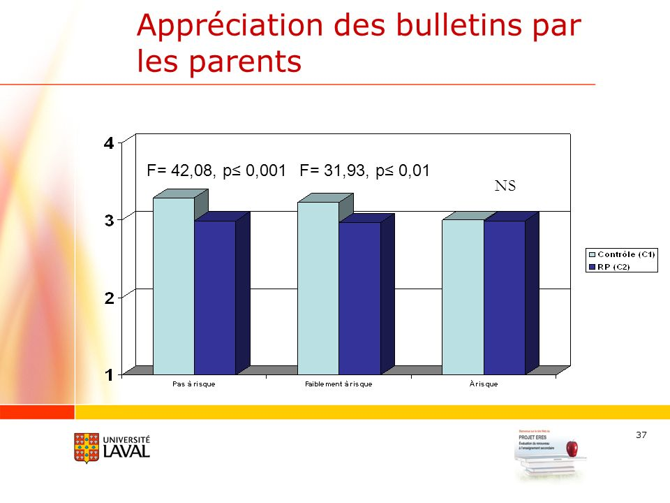 37 Appréciation des bulletins par les parents F= 31,93, p 0,01 NS F= 42,08, p 0,001