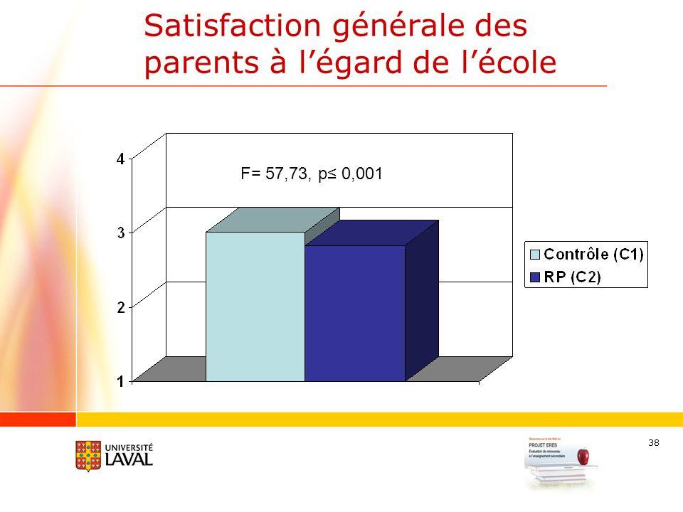 38 Satisfaction générale des parents à légard de lécole F= 57,73, p 0,001