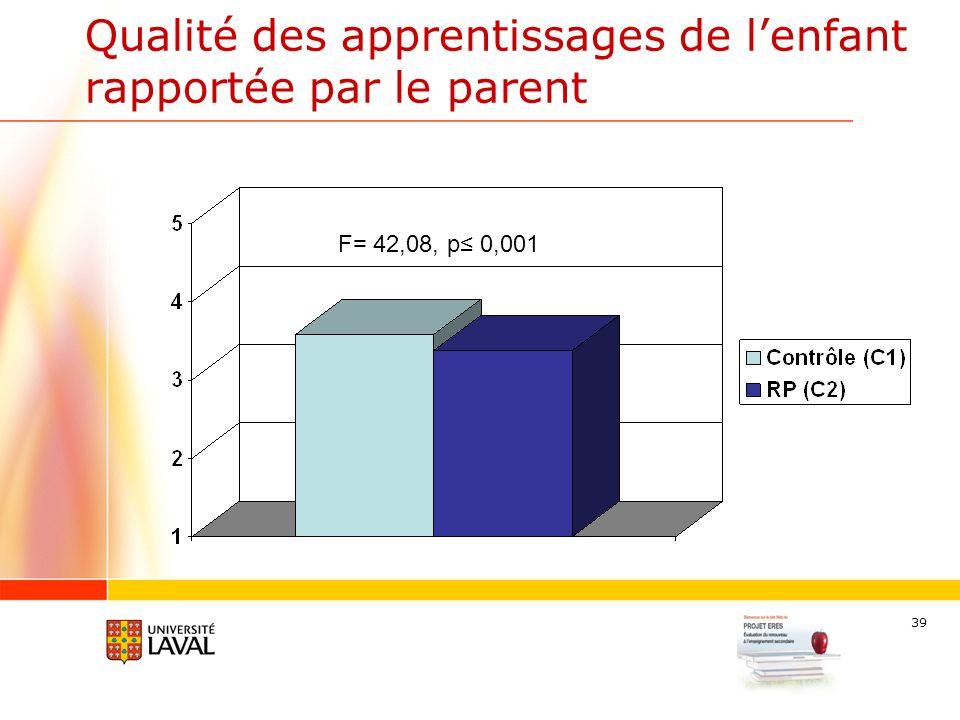39 Qualité des apprentissages de lenfant rapportée par le parent F= 42,08, p 0,001