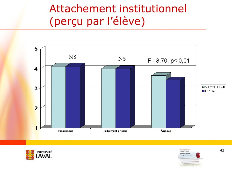 42 Attachement institutionnel (perçu par lélève) F= 8,70, p 0,01 NS