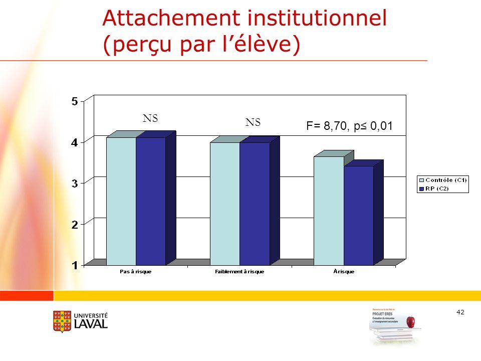 42 Attachement institutionnel (perçu par lélève) F= 8,70, p 0,01 NS