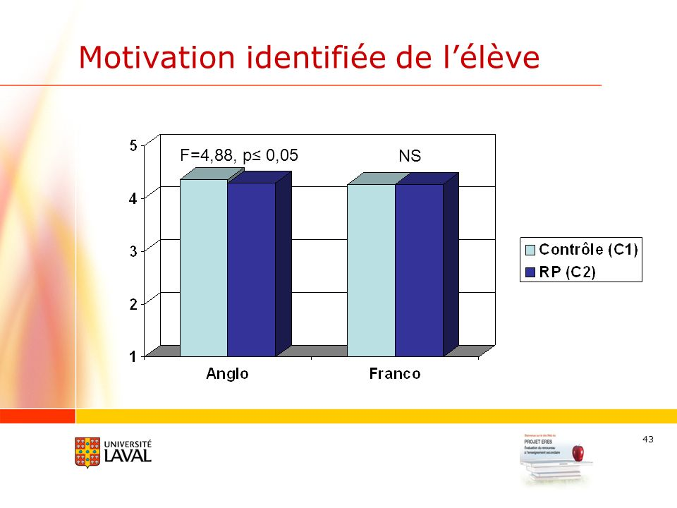 43 Motivation identifiée de lélève NS F=4,88, p 0,05