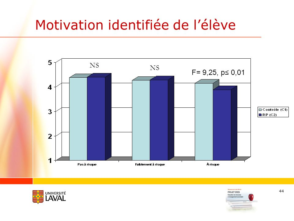 44 Motivation identifiée de lélève F= 9,25, p 0,01 NS