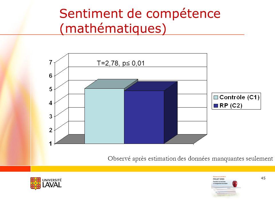 45 Sentiment de compétence (mathématiques) T=2,78, p 0,01 Observé après estimation des données manquantes seulement