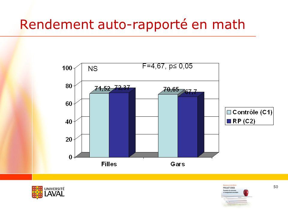 50 Rendement auto-rapporté en math NS F=4,67, p 0,05