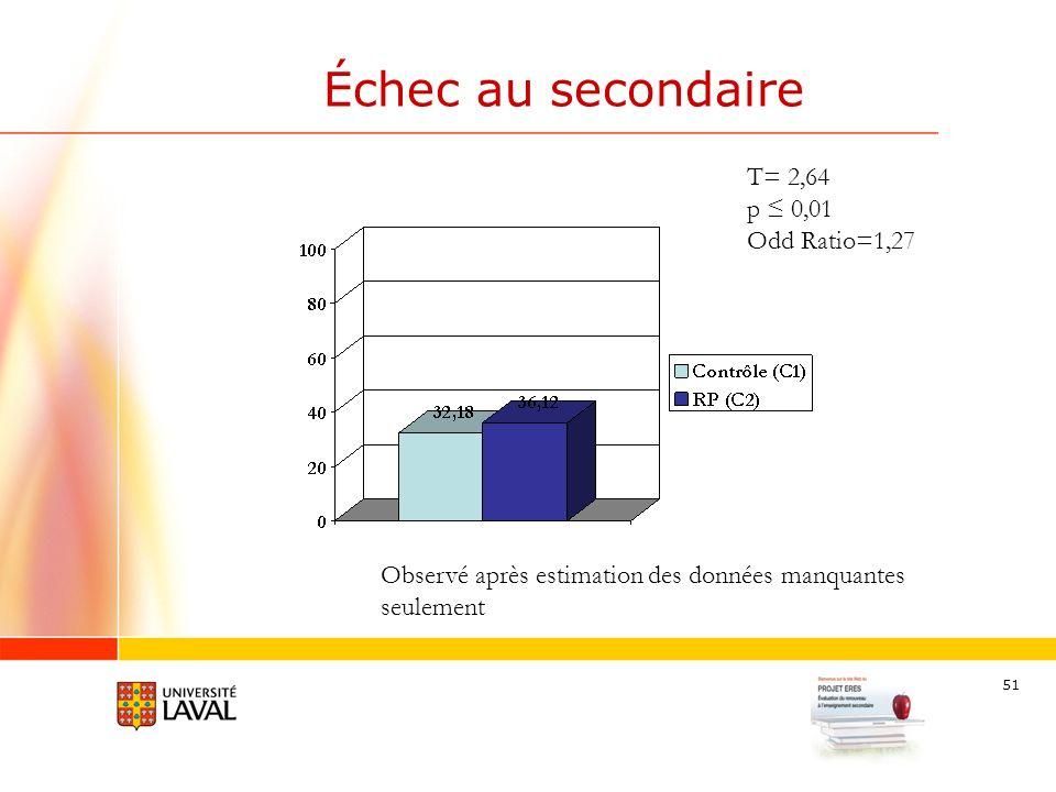 51 Échec au secondaire T= 2,64 p 0,01 Odd Ratio=1,27 Observé après estimation des données manquantes seulement