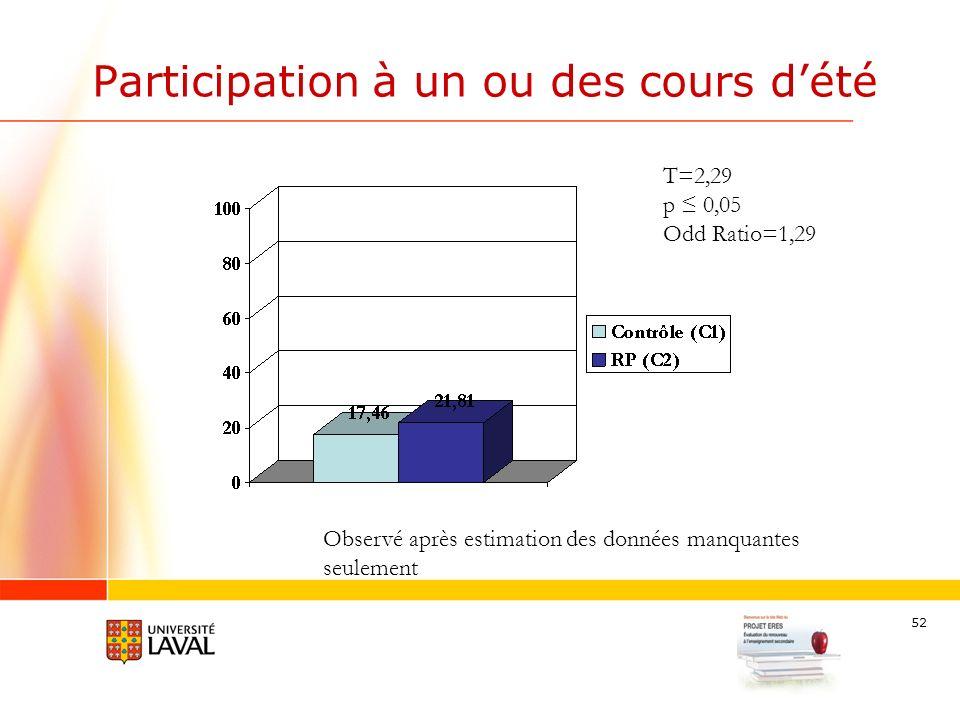 52 Participation à un ou des cours dété T=2,29 p 0,05 Odd Ratio=1,29 Observé après estimation des données manquantes seulement