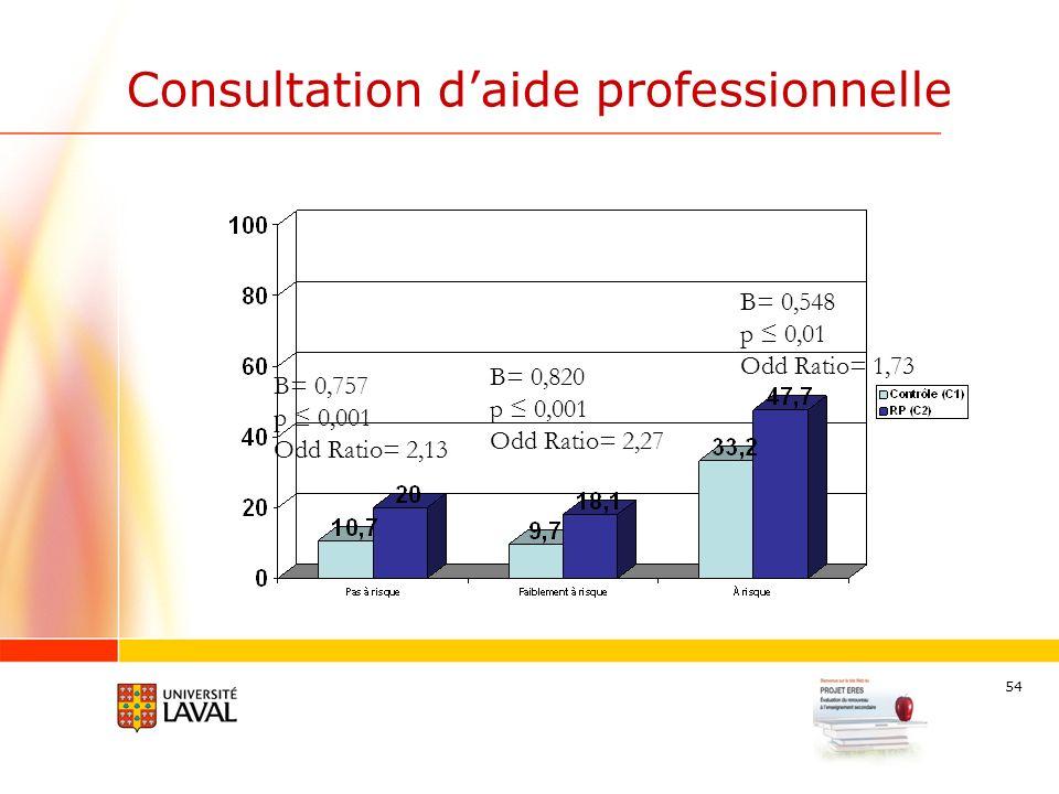 54 Consultation daide professionnelle B= 0,548 p 0,01 Odd Ratio= 1,73 B= 0,820 p 0,001 Odd Ratio= 2,27 B= 0,757 p 0,001 Odd Ratio= 2,13