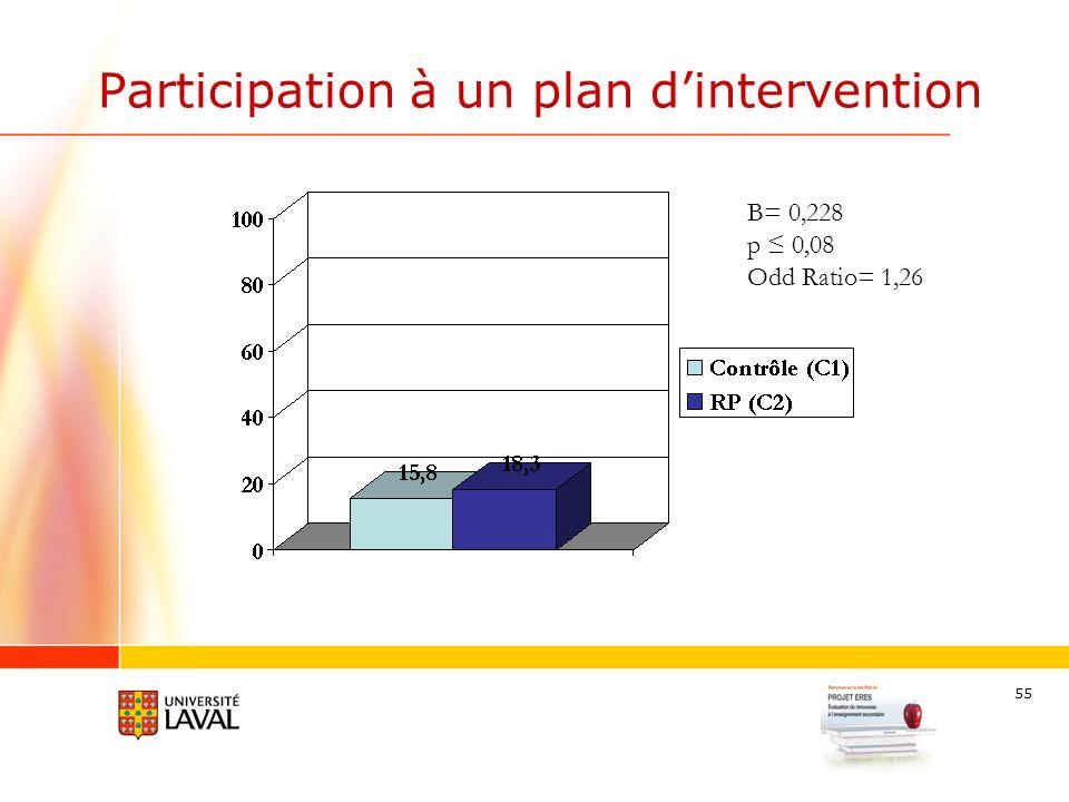 55 Participation à un plan dintervention B= 0,228 p 0,08 Odd Ratio= 1,26