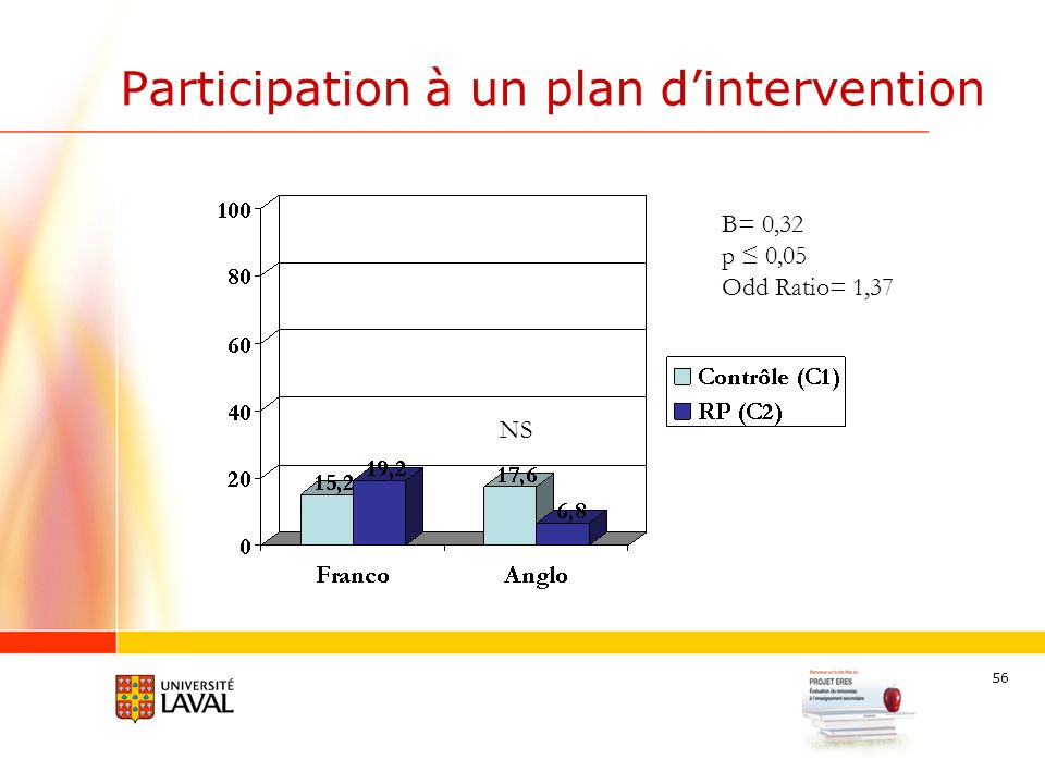 56 Participation à un plan dintervention B= 0,32 p 0,05 Odd Ratio= 1,37 NS
