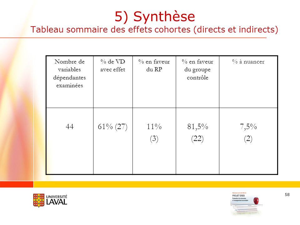 58 5) Synthèse Tableau sommaire des effets cohortes (directs et indirects) Nombre de variables dépendantes examinées % de VD avec effet % en faveur du RP % en faveur du groupe contrôle % à nuancer 4461% (27)11% (3) 81,5% (22) 7,5% (2)
