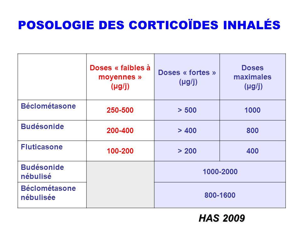 Doses « faibles à moyennes » (µg/j) Doses « fortes » (µg/j) Doses maximales (µg/j) Béclométasone 250-500> 5001000 Budésonide 200-400> 400800 Fluticaso