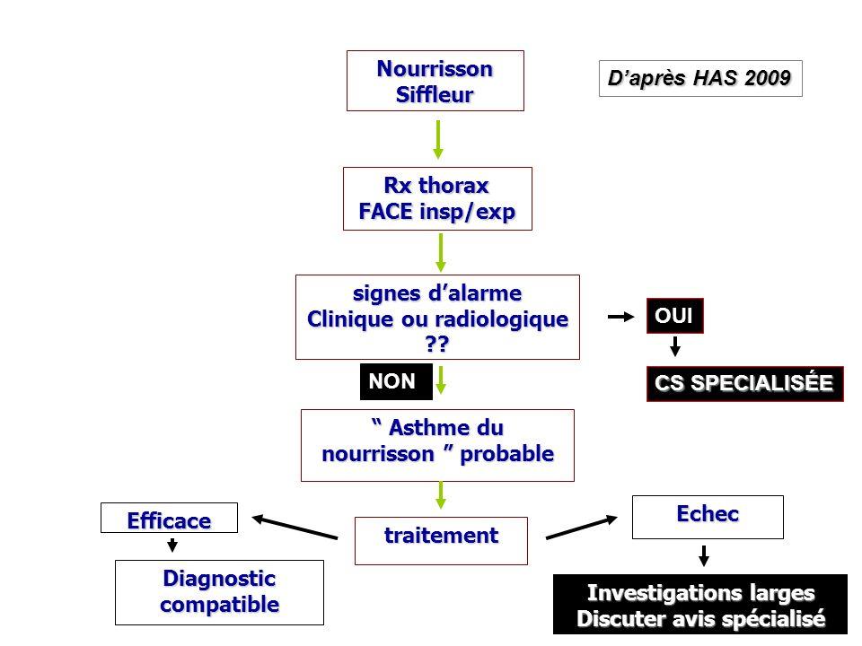 Nourrisson Siffleur signes dalarme Clinique ou radiologique ?? Asthme du nourrisson probable Asthme du nourrisson probable traitement Rx thorax FACE i