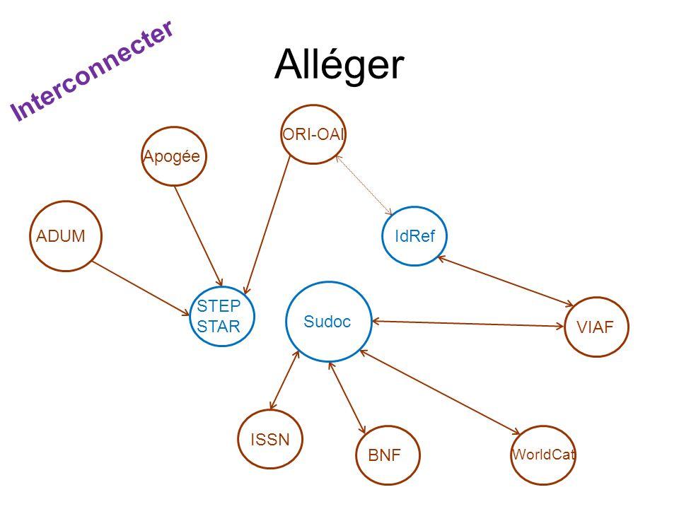 Alléger IdRef Apogée ADUM STEP STAR BNF Interconnecter Sudoc ORI-OAI VIAF ISSN WorldCat