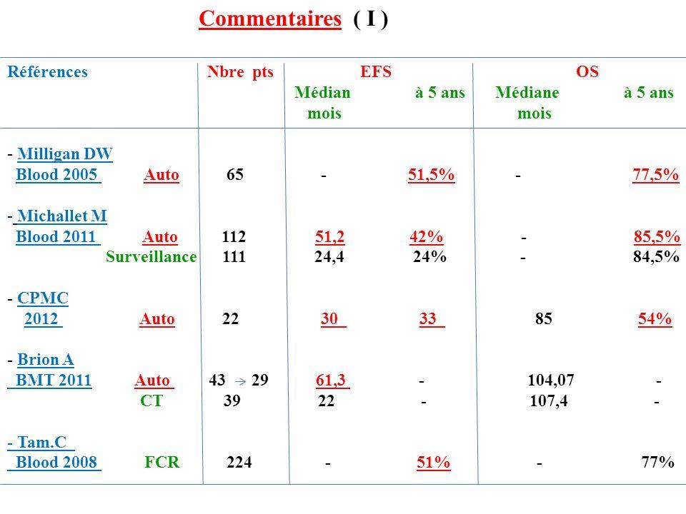 Références Nbre pts EFS OS Médian à 5 ans Médiane à 5 ans mois mois - Milligan DW Blood 2005 Auto 65 - 51,5% - 77,5% - Michallet M Blood 2011 Auto 112 51,2 42% - 85,5% Surveillance 111 24,4 24% - 84,5% - CPMC 2012 Auto 22 30 33 85 54% - Brion A BMT 2011 Auto 43 29 61,3 - 104,07 - CT 39 22 - 107,4 - - Tam.C Blood 2008 FCR 224 - 51% - 77% Commentaires ( I )
