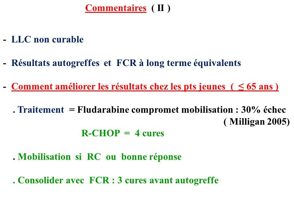 Commentaires ( II ) - LLC non curable - Résultats autogreffes et FCR à long terme équivalents - Comment améliorer les résultats chez les pts jeunes ( 65 ans ).