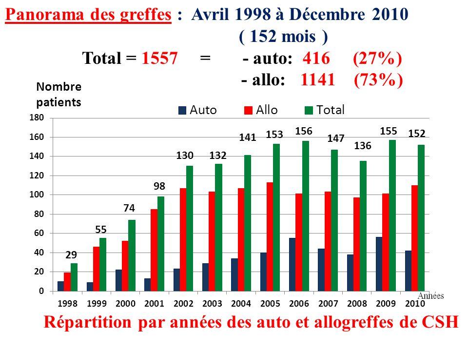 29 55 130 152 132 Panorama des greffes : Avril 1998 à Décembre 2010 ( 152 mois ) Total = 1557 = - auto: 416 (27%) - allo: 1141 (73%) Répartition par années des auto et allogreffes de CSH Nombre patients