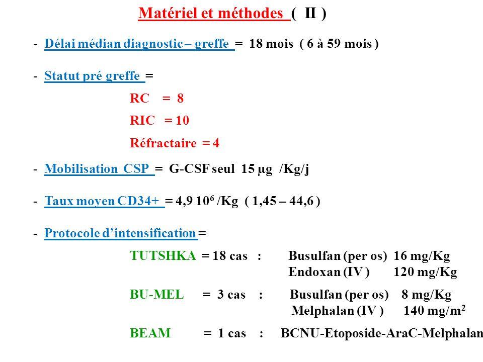 Matériel et méthodes ( II ) - Délai médian diagnostic – greffe = 18 mois ( 6 à 59 mois ) - Statut pré greffe = RC = 8 RIC = 10 Réfractaire = 4 - Mobilisation CSP = G-CSF seul 15 µg /Kg/j - Taux moyen CD34+ = 4,9 10 6 /Kg ( 1,45 – 44,6 ) - Protocole dintensification = TUTSHKA = 18 cas : Busulfan (per os) 16 mg/Kg Endoxan (IV ) 120 mg/Kg BU-MEL = 3 cas : Busulfan (per os) 8 mg/Kg Melphalan (IV ) 140 mg/m 2 BEAM = 1 cas : BCNU-Etoposide-AraC-Melphalan
