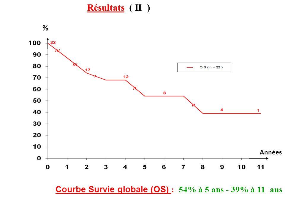 % Années Courbe Survie globale (OS) : 54% à 5 ans - 39% à 11 ans Résultats ( II )