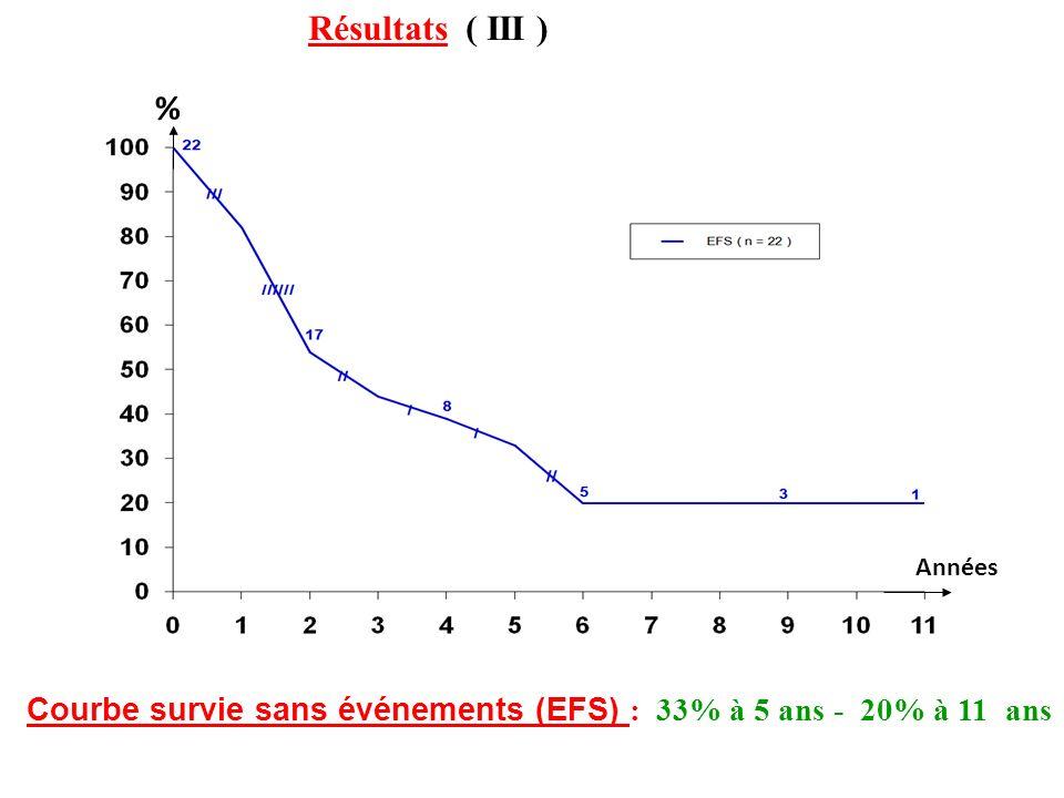 % Années Courbe survie sans événements (EFS) : 33% à 5 ans - 20% à 11 ans Résultats ( III )