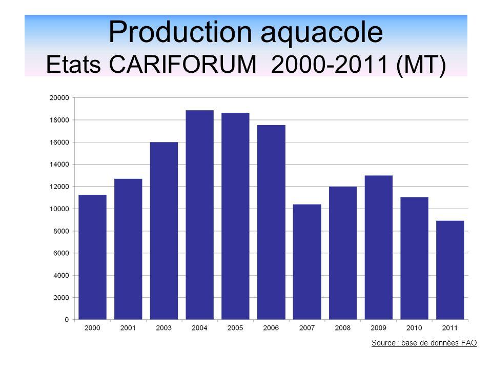 Production aquacole Etats CARIFORUM 2000-2011 (MT) Source : base de données FAO