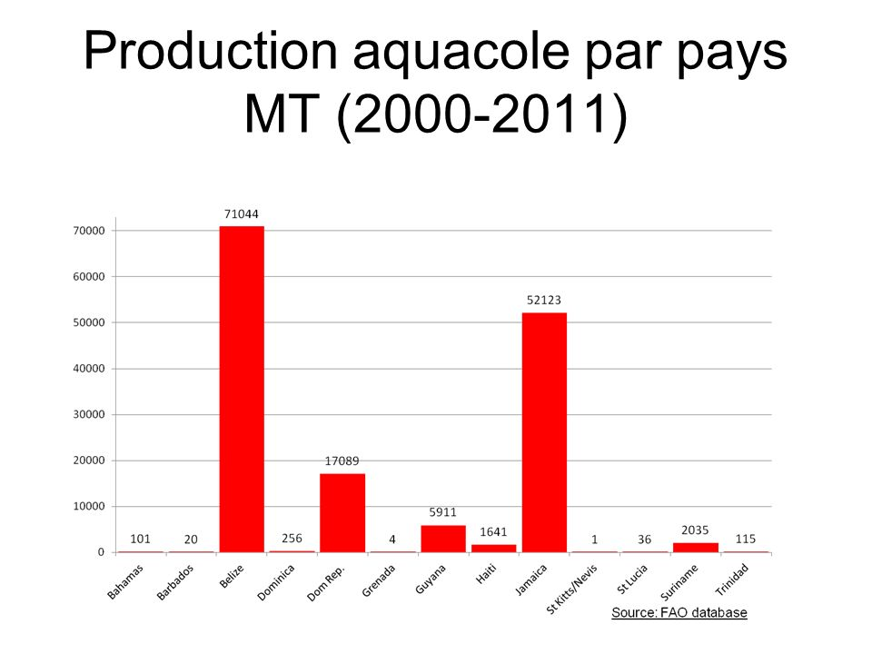Production aquacole par pays MT (2000-2011)
