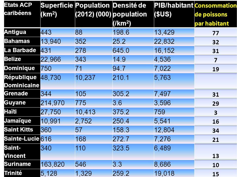 Etats ACP caribéens Superficie (km 2 ) Population (2012) (000) Densité de population (/km 2 ) PIB/habitant ($US) Consommation de poissons par habitant Antigua 44388198.613,429 77 Bahamas 13,94035225.222,832 32 La Barbade 431278645.016,152 31 Belize 22,96634314.94,536 7 Dominique 7507194.77,022 19 République Dominicaine 48,73010,237210.15,763 Grenade 344105305.27,497 31 Guyane 214,9707753.63,596 29 Haïti 27,75010,413375.2759 3 Jamaïque 10,9912,752250.45,541 16 Saint Kitts 36057158.312,804 34 Sainte-Lucie 616168272.77,276 21 Saint- Vincent 340110323.56,489 13 Suriname 163,8205463.38,686 10 Trinité 5,1281,329259.219,018 15 Source : Base de données du FMI, Perspectives de l économie mondiale, avril 2013
