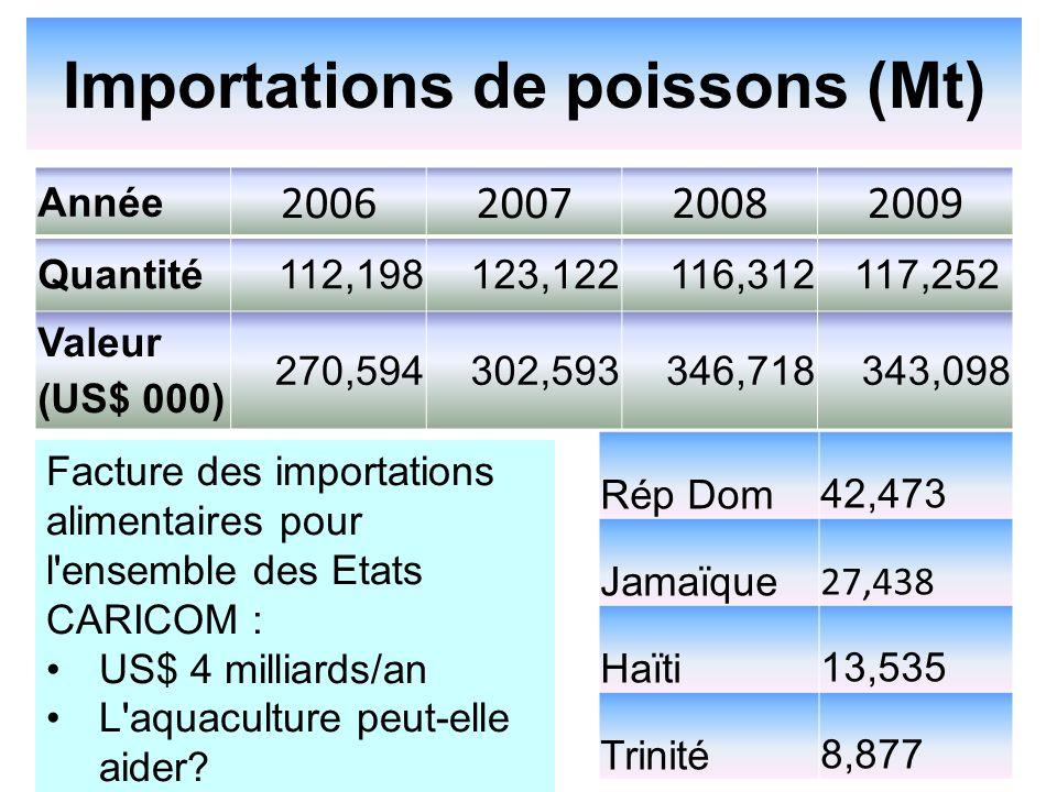 Importations de poissons (Mt) Année 2006200720082009 Quantité112,198123,122116,312117,252 Valeur (US$ 000) 270,594302,593346,718343,098 Facture des importations alimentaires pour l ensemble des Etats CARICOM : US$ 4 milliards/an L aquaculture peut-elle aider.