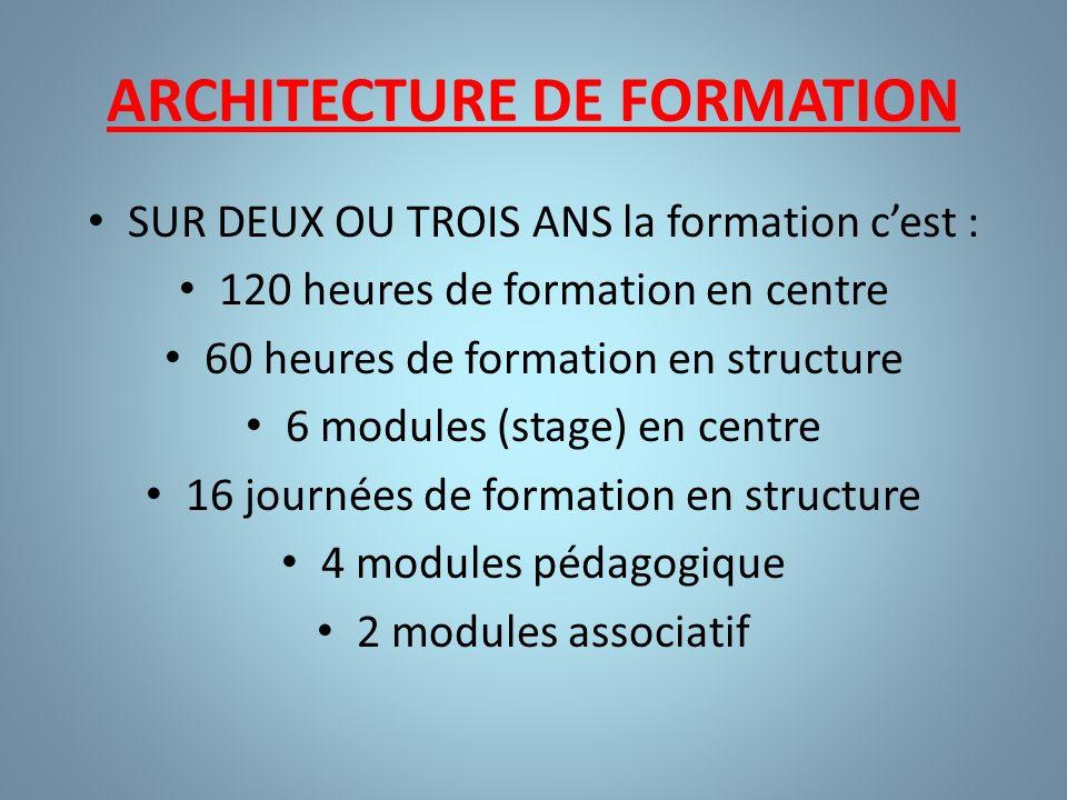ARCHITECTURE DE FORMATION SUR DEUX OU TROIS ANS la formation cest : 120 heures de formation en centre 60 heures de formation en structure 6 modules (s