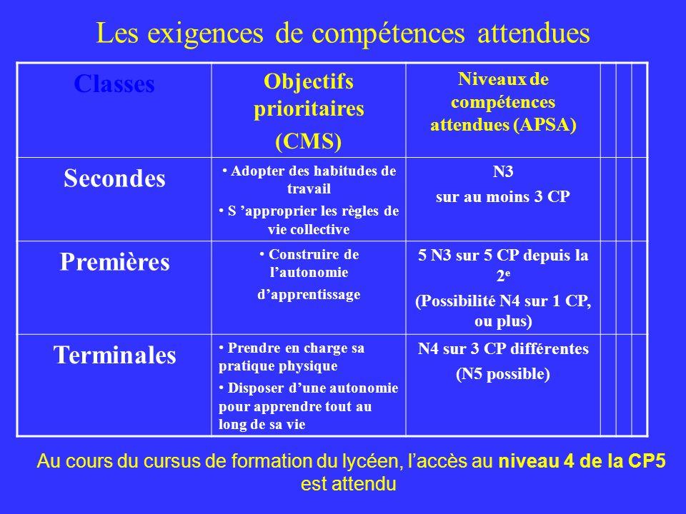 Les exigences de compétences attendues Classes Objectifs prioritaires (CMS) Niveaux de compétences attendues (APSA) Secondes Adopter des habitudes de travail S approprier les règles de vie collective N3 sur au moins 3 CP Premières Construire de lautonomie dapprentissage 5 N3 sur 5 CP depuis la 2 e (Possibilité N4 sur 1 CP, ou plus) Terminales Prendre en charge sa pratique physique Disposer dune autonomie pour apprendre tout au long de sa vie N4 sur 3 CP différentes (N5 possible) Au cours du cursus de formation du lycéen, laccès au niveau 4 de la CP5 est attendu