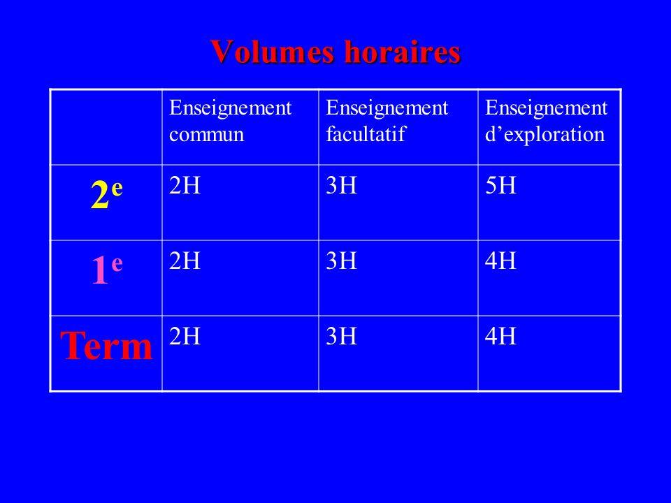 Volumes horaires Enseignement commun Enseignement facultatif Enseignement dexploration 2e2e 2H3H5H 1e1e 2H3H4H Term 2H3H4H