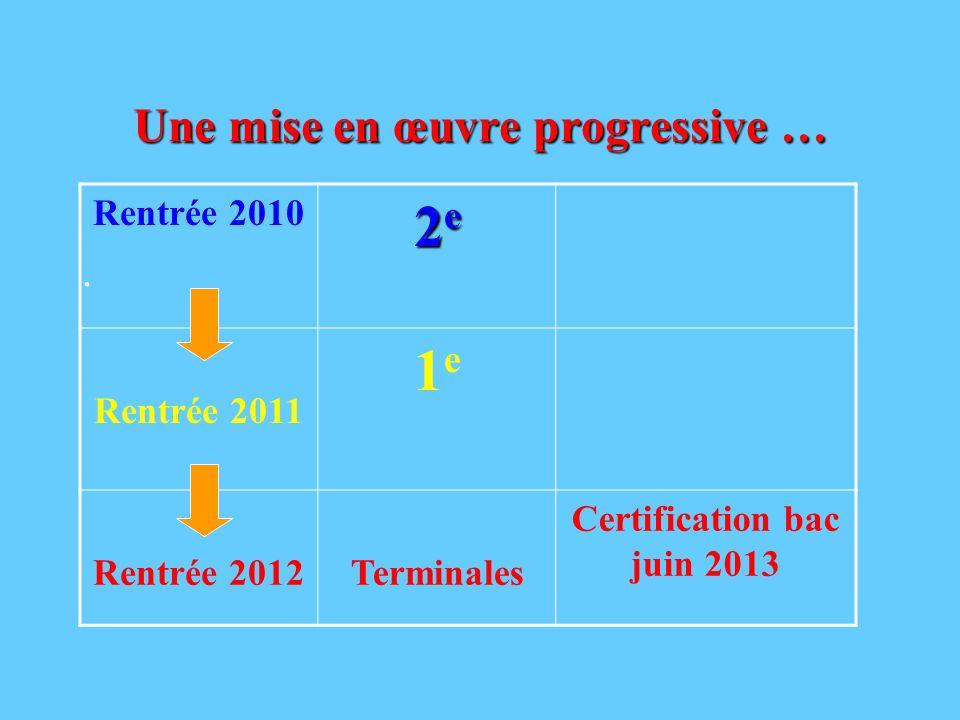 Une mise en œuvre progressive …. Rentrée 2010 2e2e2e2e Rentrée 2011 1e1e Rentrée 2012Terminales Certification bac juin 2013