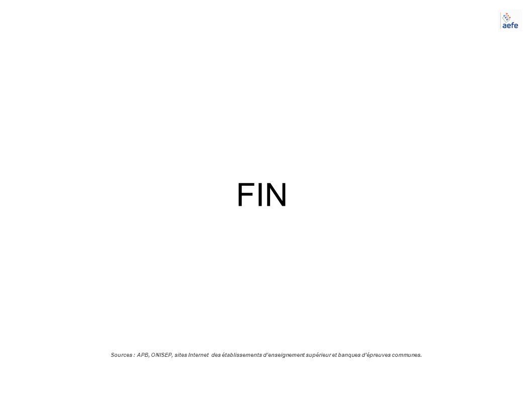 FIN Sources : APB, ONISEP, sites Internet des établissements denseignement supérieur et banques dépreuves communes.
