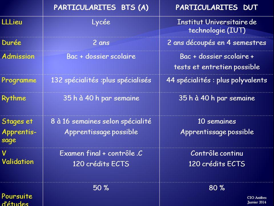 CIO Antibes Janvier 2014 PARTICULARITES BTS (A)PARTICULARITES DUT LLLieuLycéeInstitut Universitaire de technologie (IUT) Durée2 ans2 ans découpés en 4
