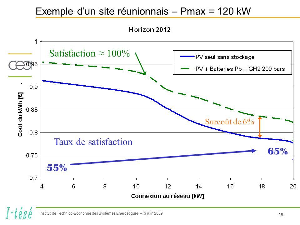 10 Institut de Technico-Economie des Systèmes Energétiques – 3 juin 2009 Exemple dun site réunionnais – Pmax = 120 kW Surcoût de 6% Satisfaction 100% Taux de satisfaction 55% 65%