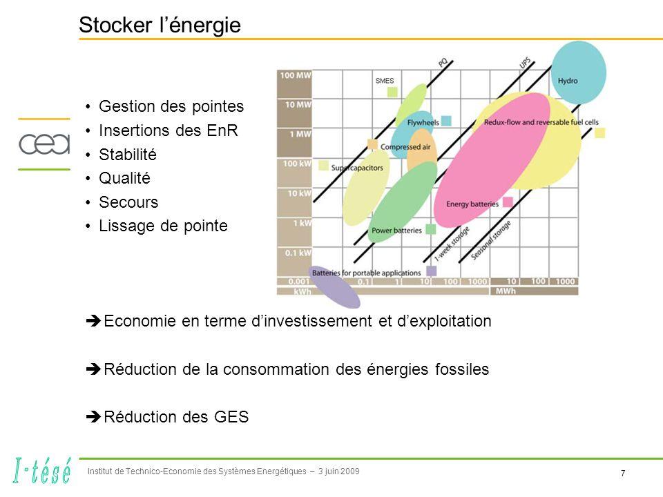7 Institut de Technico-Economie des Systèmes Energétiques – 3 juin 2009 Stocker lénergie Gestion des pointes Insertions des EnR Stabilité Qualité Secours Lissage de pointe Economie en terme dinvestissement et dexploitation Réduction de la consommation des énergies fossiles Réduction des GES