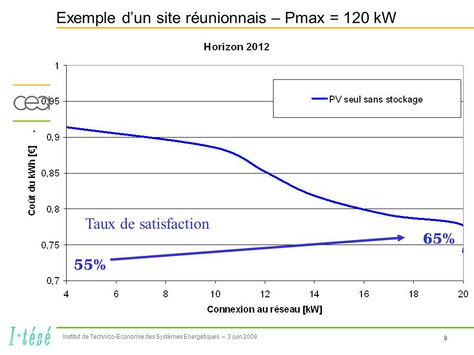 9 Institut de Technico-Economie des Systèmes Energétiques – 3 juin 2009 Exemple dun site réunionnais – Pmax = 120 kW Taux de satisfaction 55% 65%