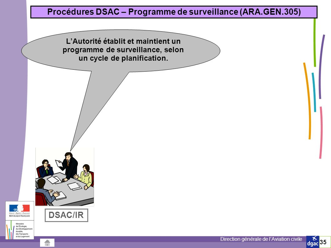 Direction générale de lAviation civile 35 Procédures DSAC – Programme de surveillance (ARA.GEN.305) LAutorité établit et maintient un programme de surveillance, selon un cycle de planification.