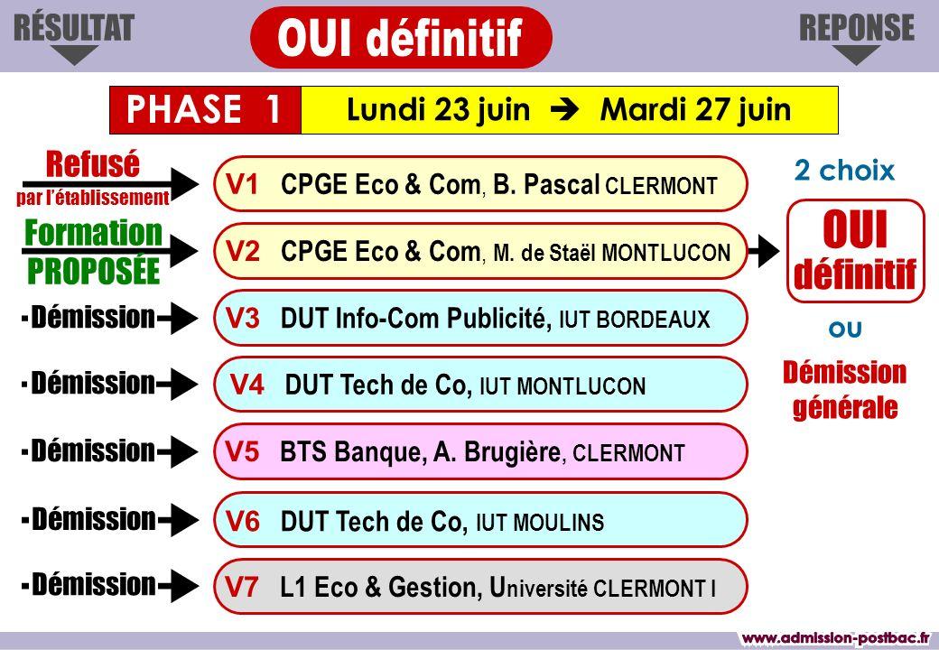 OUI définitif Lundi 23 juin Mardi 27 juin RÉSULTATREPONSE Formation PROPOSÉE V1 CPGE Eco & Com, B. Pascal CLERMONT V3 DUT Info-Com Publicité, IUT BORD