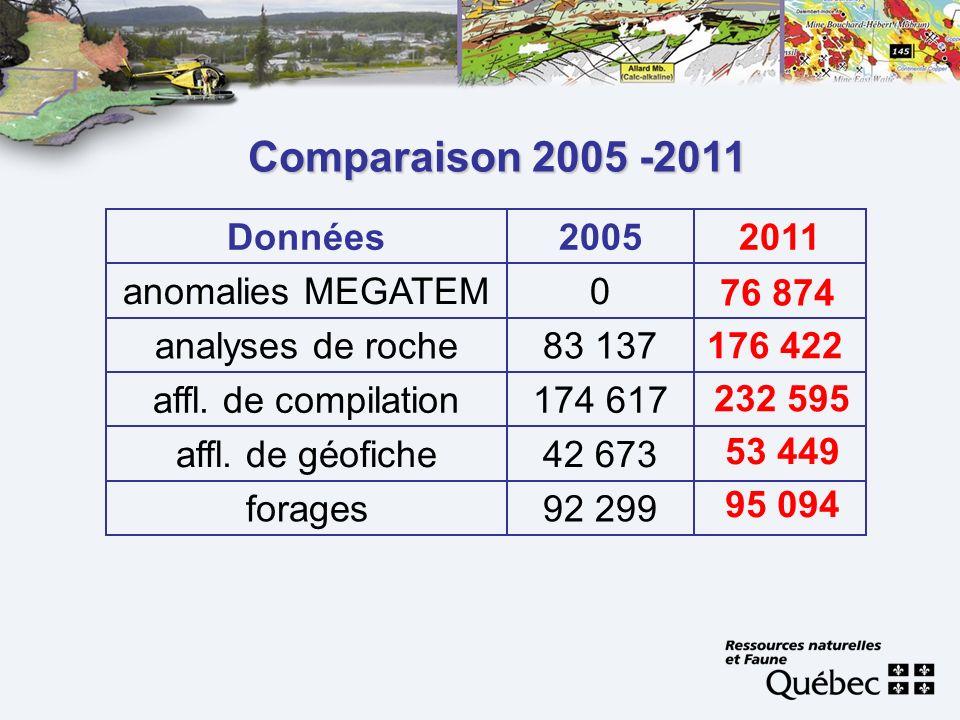 Comparaison 2005 -2011 0anomalies MEGATEM 92 299forages 42 673affl. de géofiche 174 617affl. de compilation 83 137analyses de roche 20112005Données 76