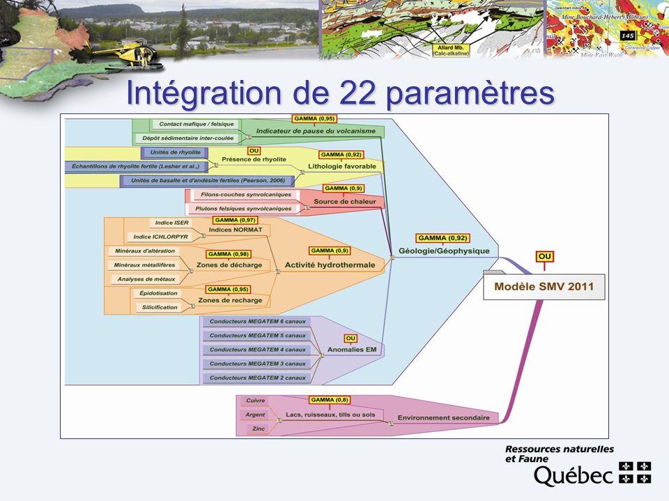 Intégration de 22 paramètres