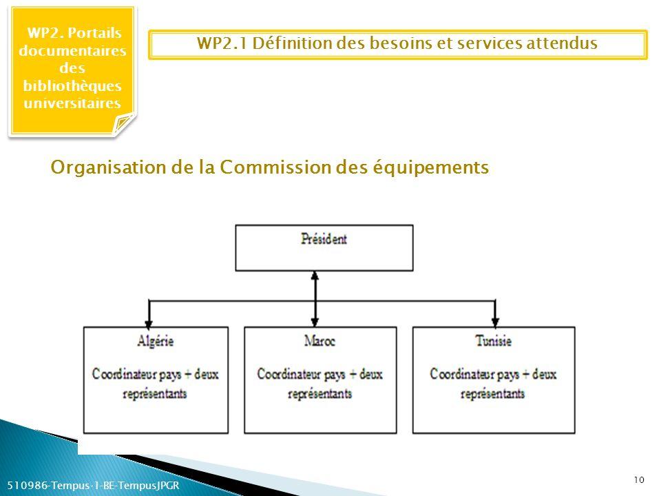 WP2. Portails documentaires des bibliothèques universitaires 10 WP2.1 Définition des besoins et services attendus Organisation de la Commission des éq