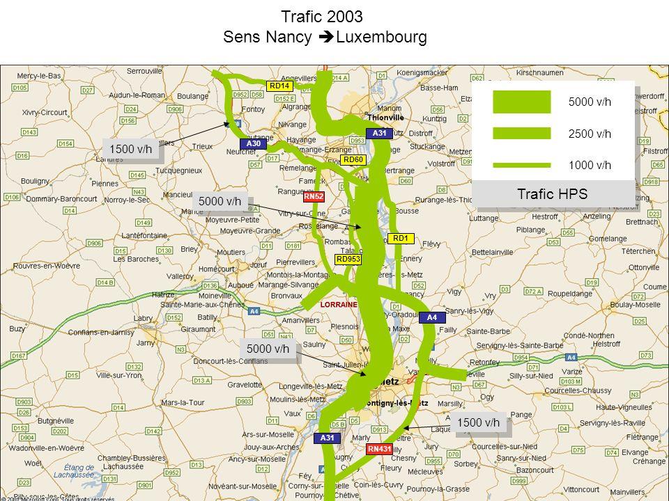 Trafic 2003 Sens Nancy Luxembourg 5000 v/h 2500 v/h 1000 v/h Trafic HPS 5000 v/h 1500 v/h 5000 v/h RN52 RN431 A31 A30 A4 A31 RD1 RD953 RD14 RD60