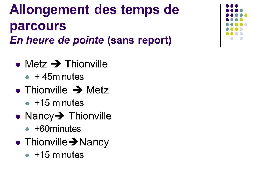 Allongement des temps de parcours En heure de pointe (sans report) Metz Thionville + 45minutes Thionville Metz +15 minutes Nancy Thionville +60minutes